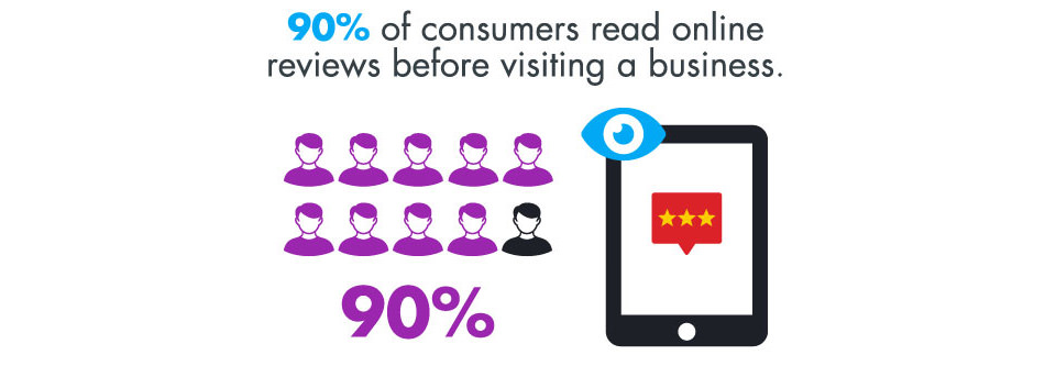 90% of consumers read online reviews before visiting a business
